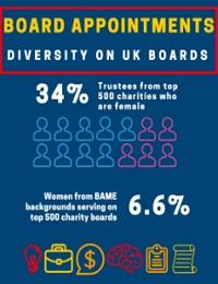 DIVERSITY ON UK CHARITY BOARDS