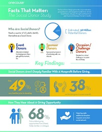 THE SOCIAL DONOR STUDY