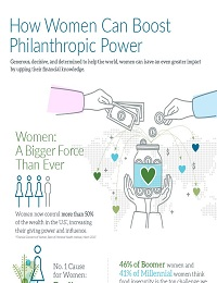 HOW WOMEN CAN BOOST PHILANTHROPIC POWER