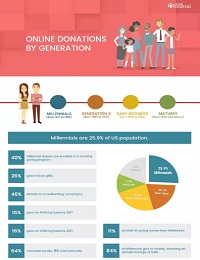 ONLINE DONATIONS BY GENERATION