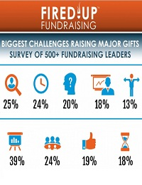 BIGGEST CHALLENGES TO MAJOR GIFT FUNDRAISING SUCCESS