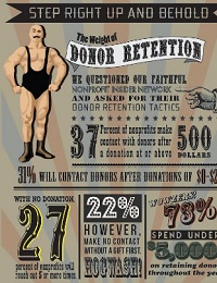 THE WEIGHT OF DONOR RETENTION